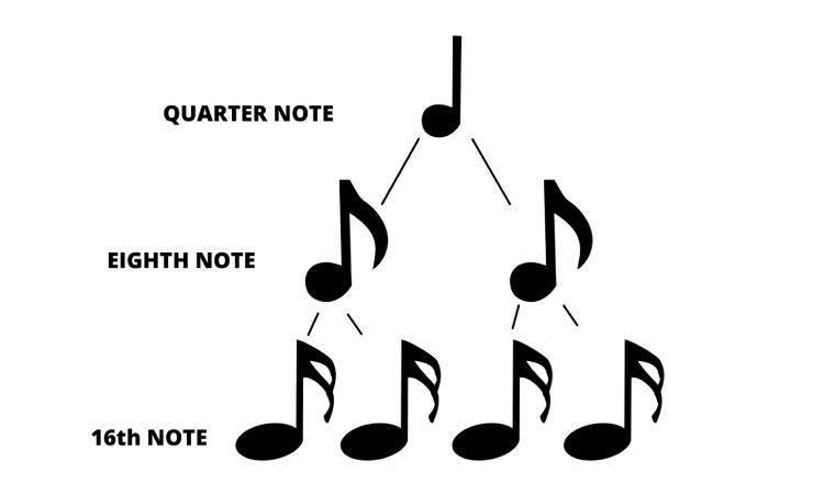 rhythm pyramid