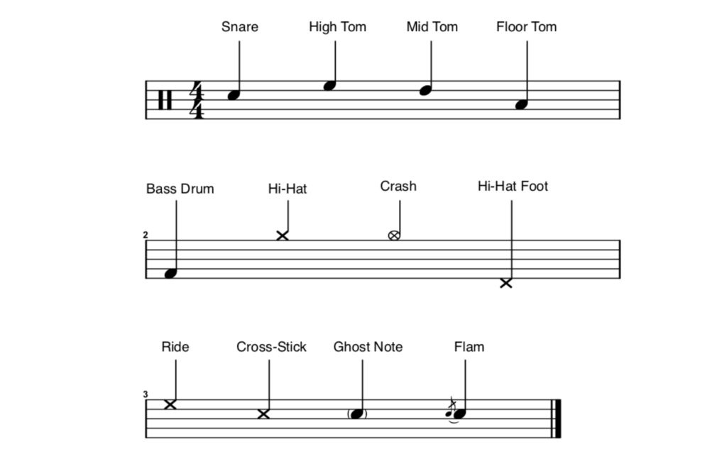 Drum note placement
